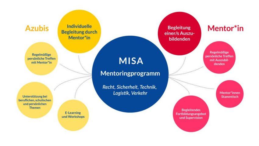 Grafik-MISA